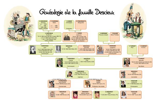 Exemple d'arbre généalogique